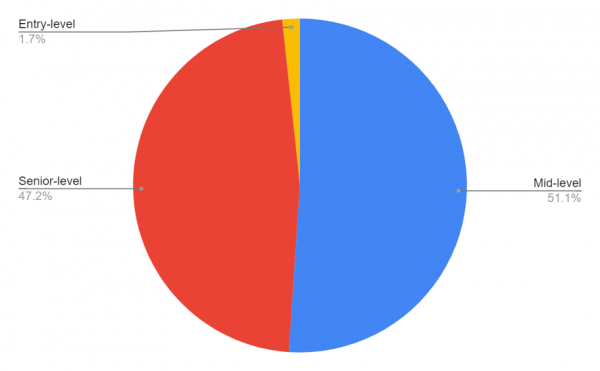 Overview of survey respondents by seniority.